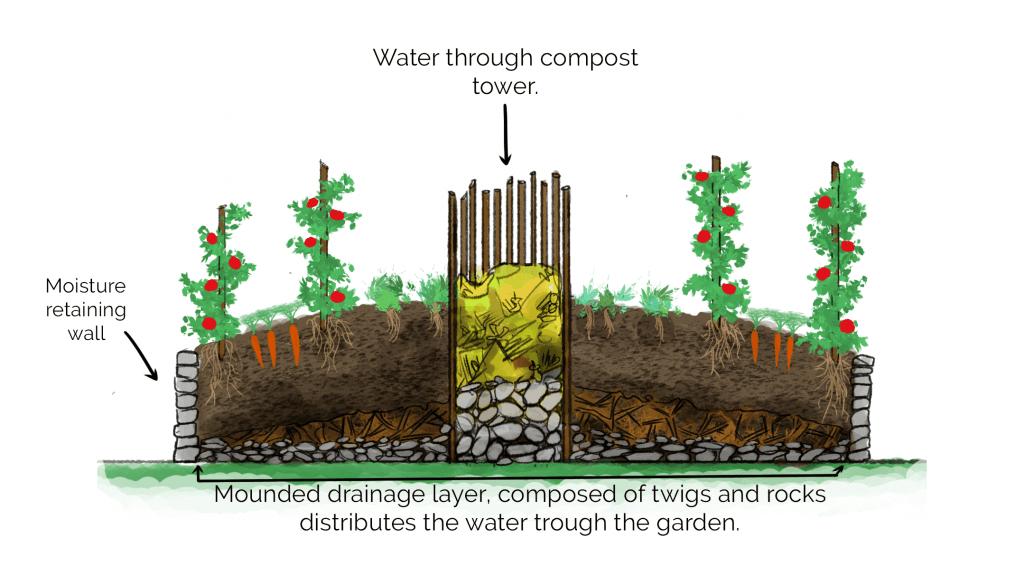 Keyhole garden structure
